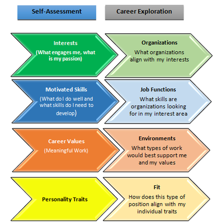 Self Assessment To Career Exploration Framework