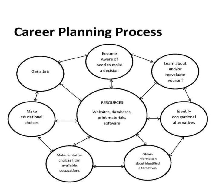 "Planning Your Career, the ""Meal"" Way!"