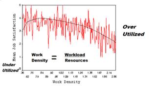 Travia Work Density Graphic 2