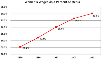 Womens Wages as Percent of Mens