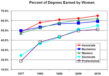 Percent of Degrees Earned by Women