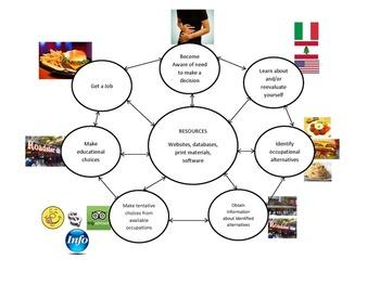 facilitating career development student manual